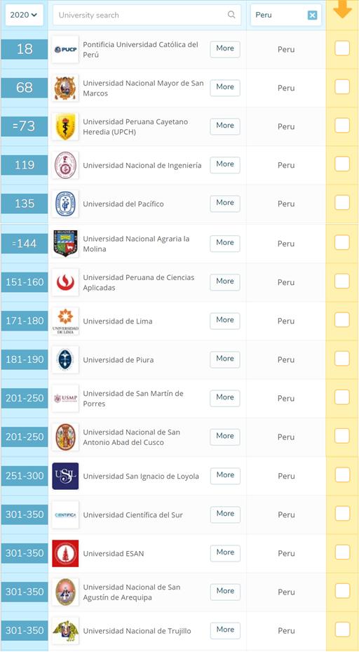 Tres universidades peruanas en el ranking de las 100 mejores de América Latina